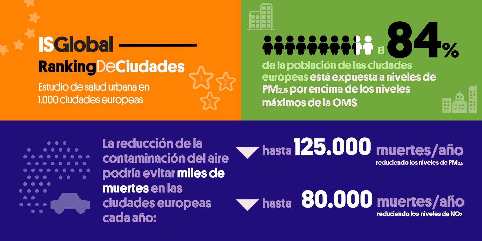 ISGlobal Ranking de ciudades - Datos globales