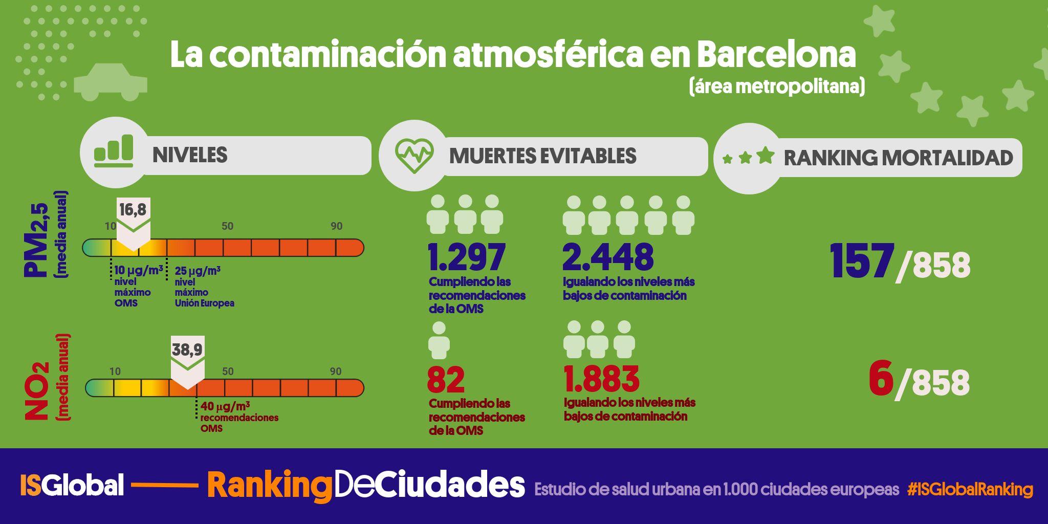 Ficha ciudad Barcelona