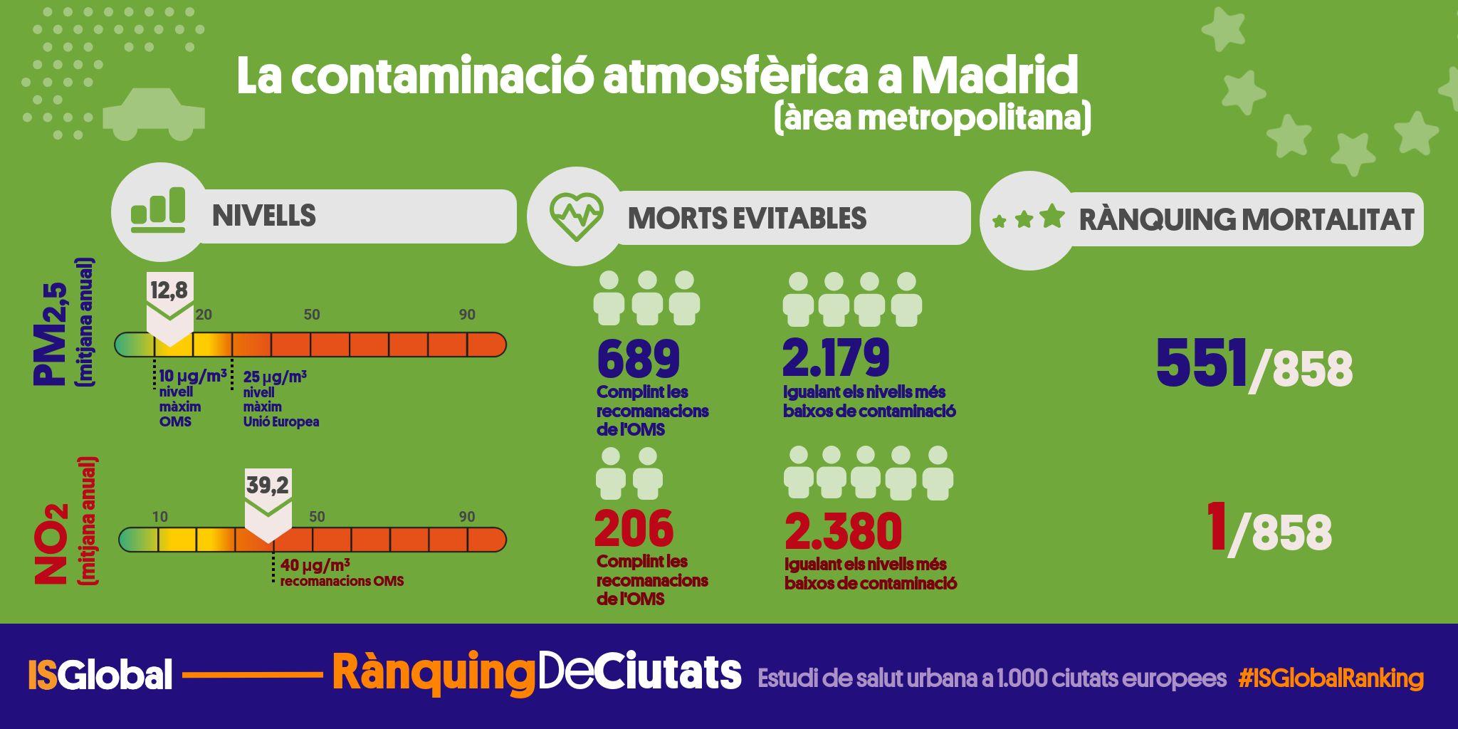 Fitxa ciutat Madrid