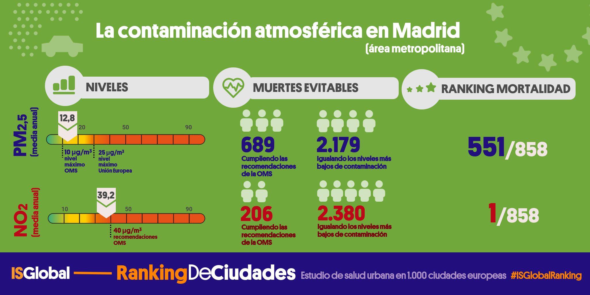 Ficha ciudad Madrid
